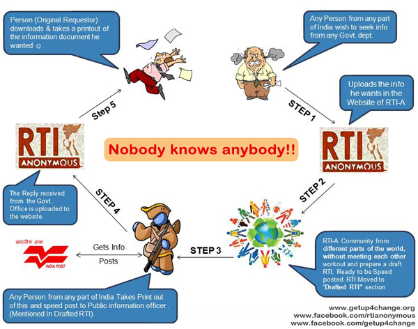 How Does RTI Anonymous Work